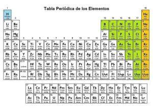 Caractersticas de los elementos de la tabla peridica caracteristicas de los elementos de la tabla periodica urtaz Image collections
