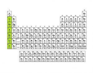 caracteristicas de los metales alcalinos