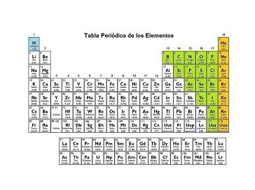 Caractersticas de los elementos de la tabla peridica urtaz Gallery