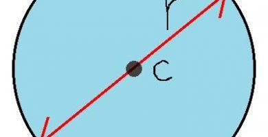 caracteristicas de la circunferencia