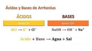 caracteristicas de los acidos y bases