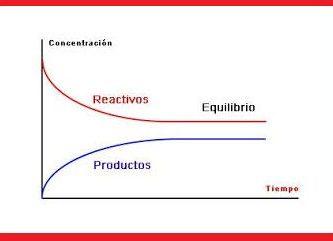 caracteristicas del equilibrio quimico