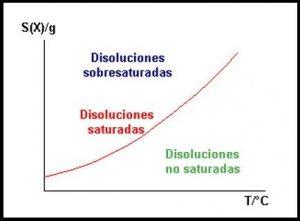 curva de solubilidad