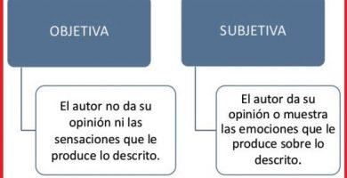 caracteristicas de la descripcion objetiva y subjetiva